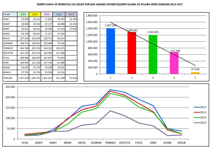 İzmir 2013-2017 Gelen Yabancı İstatistikleri