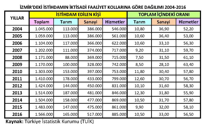 İzmir İstihdam