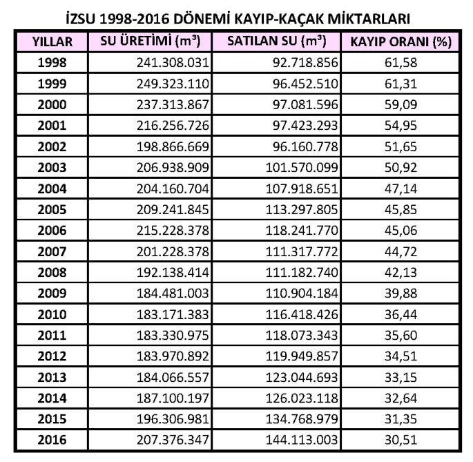 İZSU 1998-2016 Kayıp Kaçak Oranları