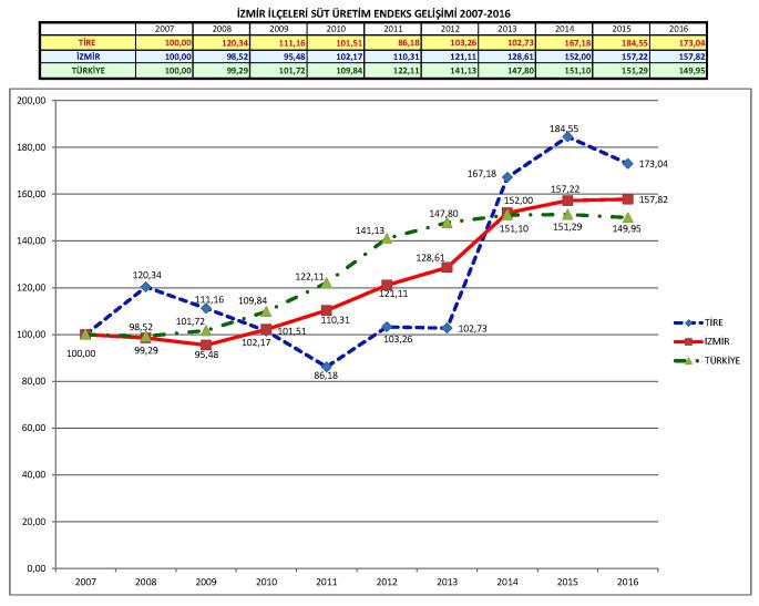 Türkiye, İzmir ve Tire Süt Üretim Grafiği 2007-2016