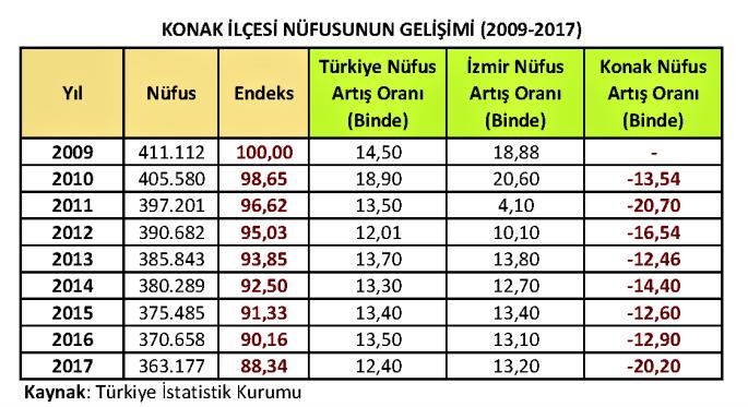 Konak İlçesi Nüfusunun Gelişimi (2009-2017)
