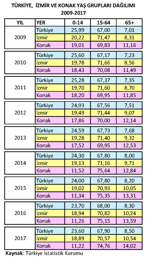 Türkiye-İzmir-Konak Yaş Grupları