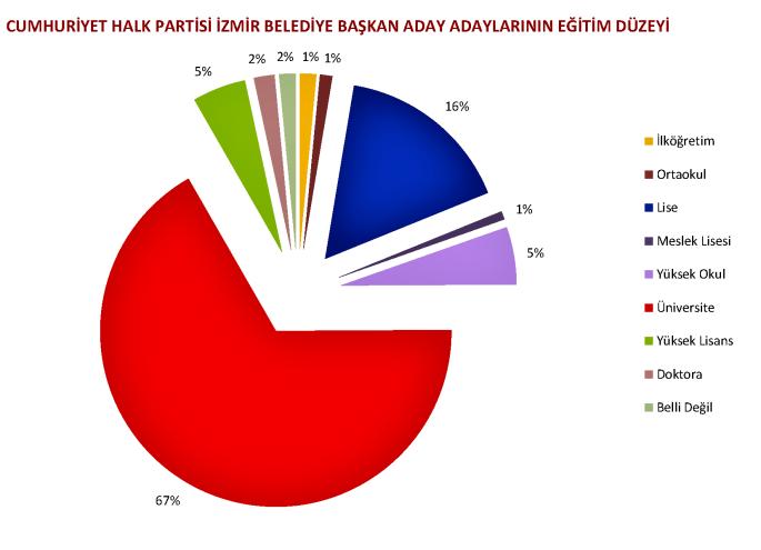 chp İzmir belediye başkan aday adaylarının eğitim düzeyleri dağılımı (grafik)