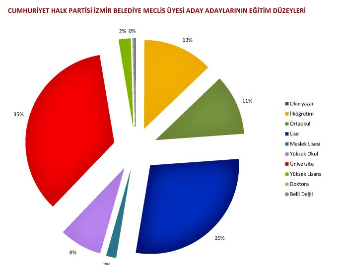 chp İzmir belediye meclis Üyesi aday adaylarının eğitim düzeylerine göre dağılımı (grafik)