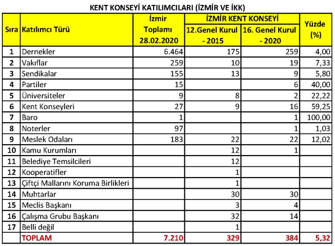 İzmir Kent Konseyi Katılımcıları (En Fazla ve Mevcut)